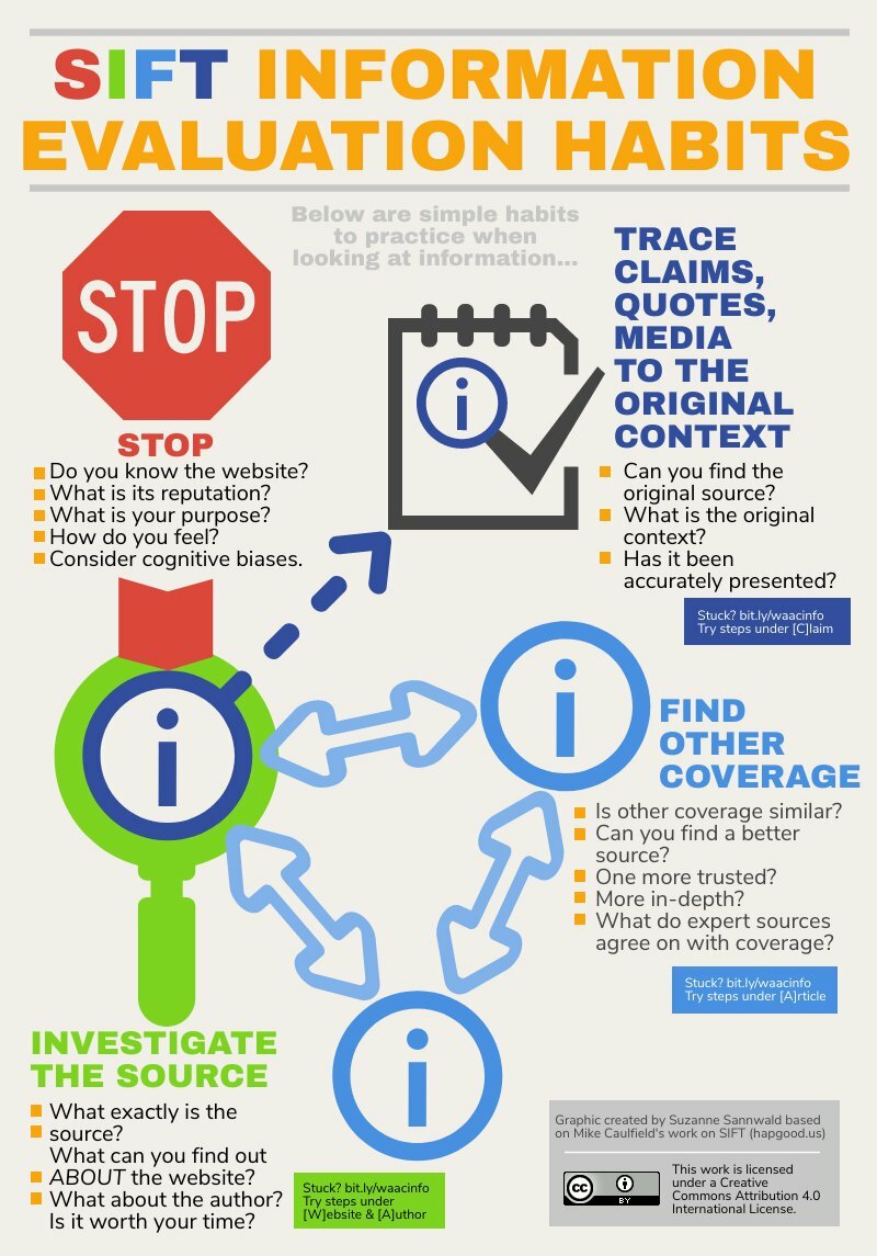 Infographic Text SIFT Information Evaluation Habits