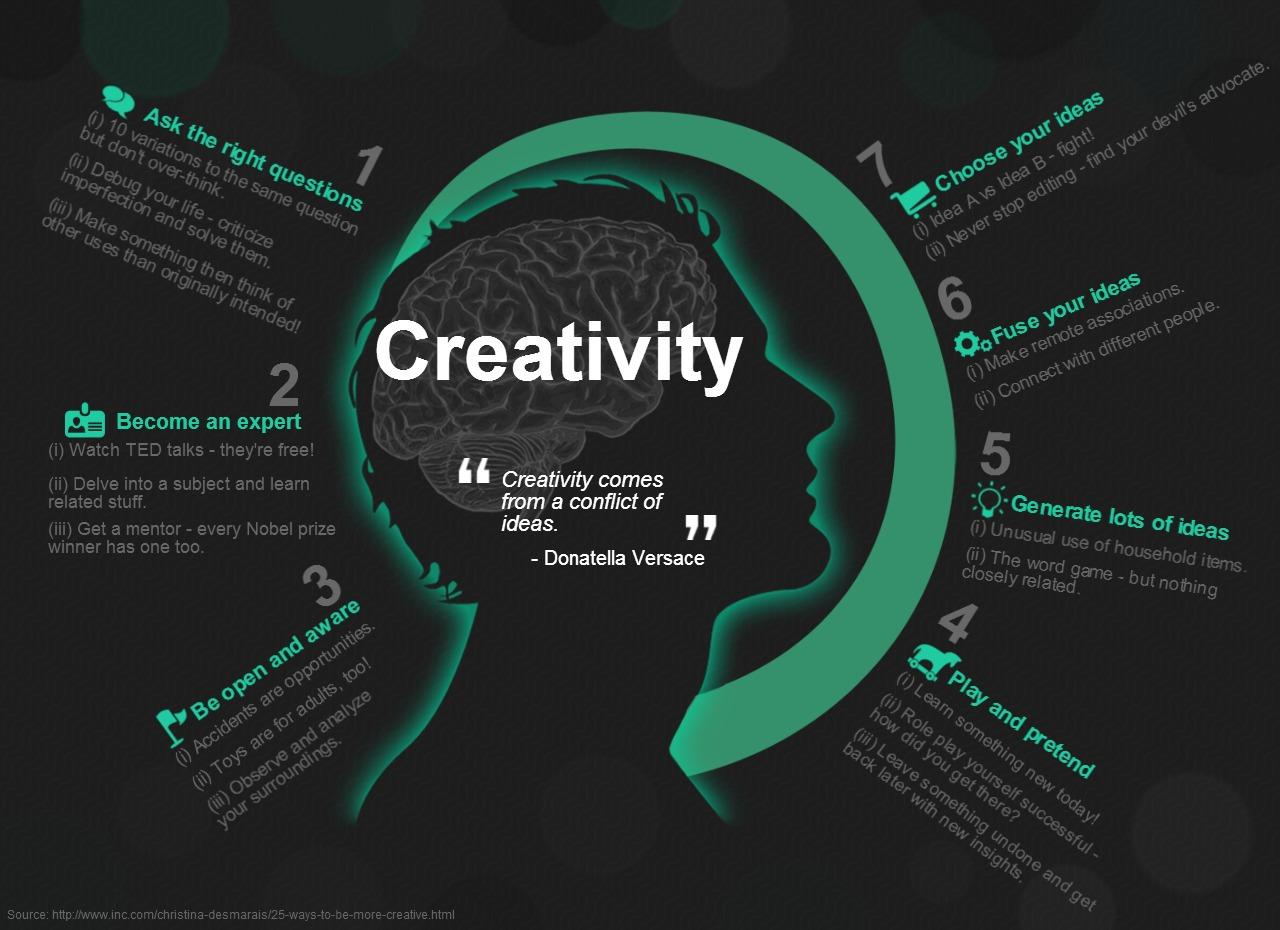 Creativity Practise