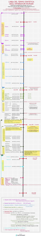 LE DINASTIE DEGLI IMPERATORI ROMANI | Piktochart Visual Editor