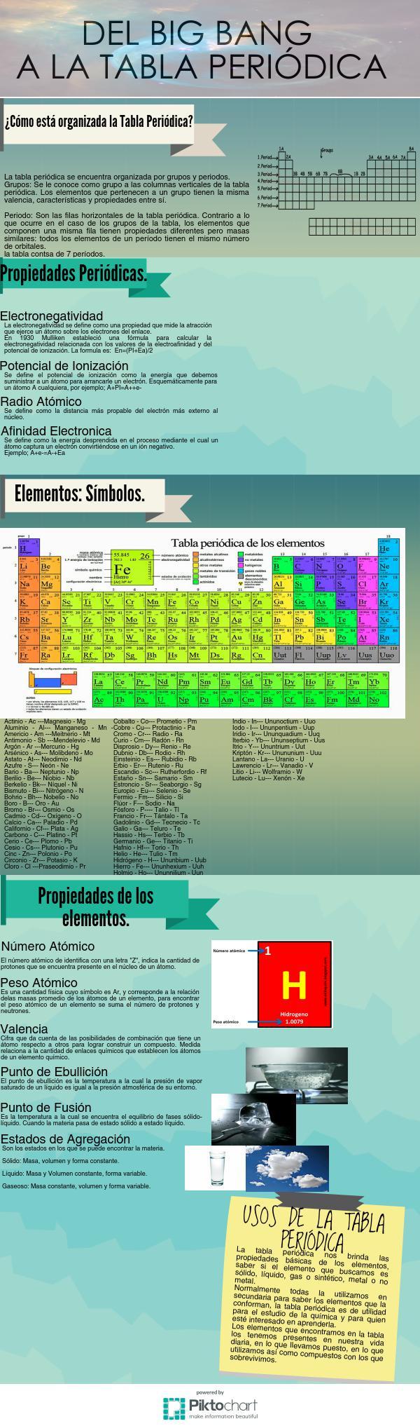 Del big bang a la tabla peridica piktochart visual editor urtaz Choice Image