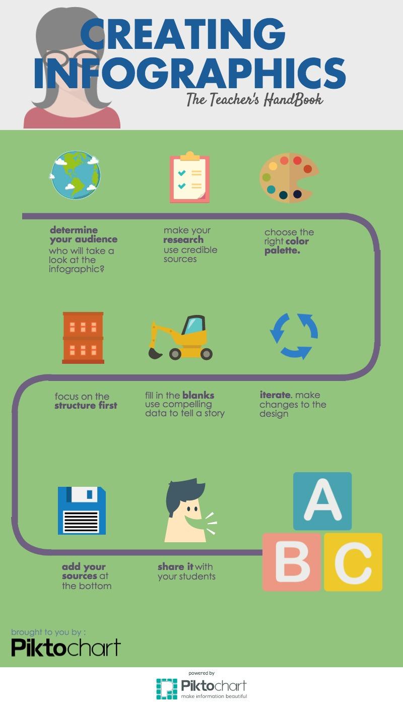 Creating Infographics | Piktochart Visual Editor