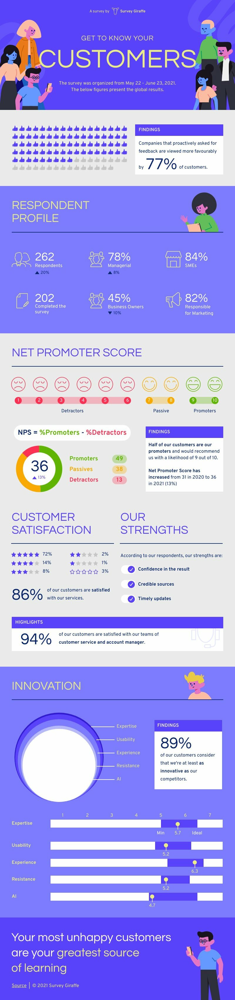 NPS Survey Result
