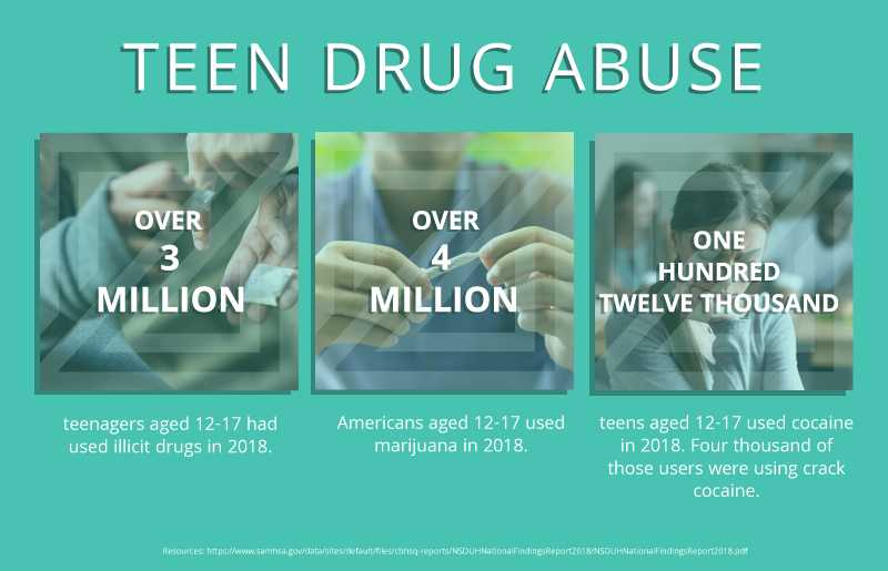 THE PREVALENCE OF TEEN DRUG ABUSE