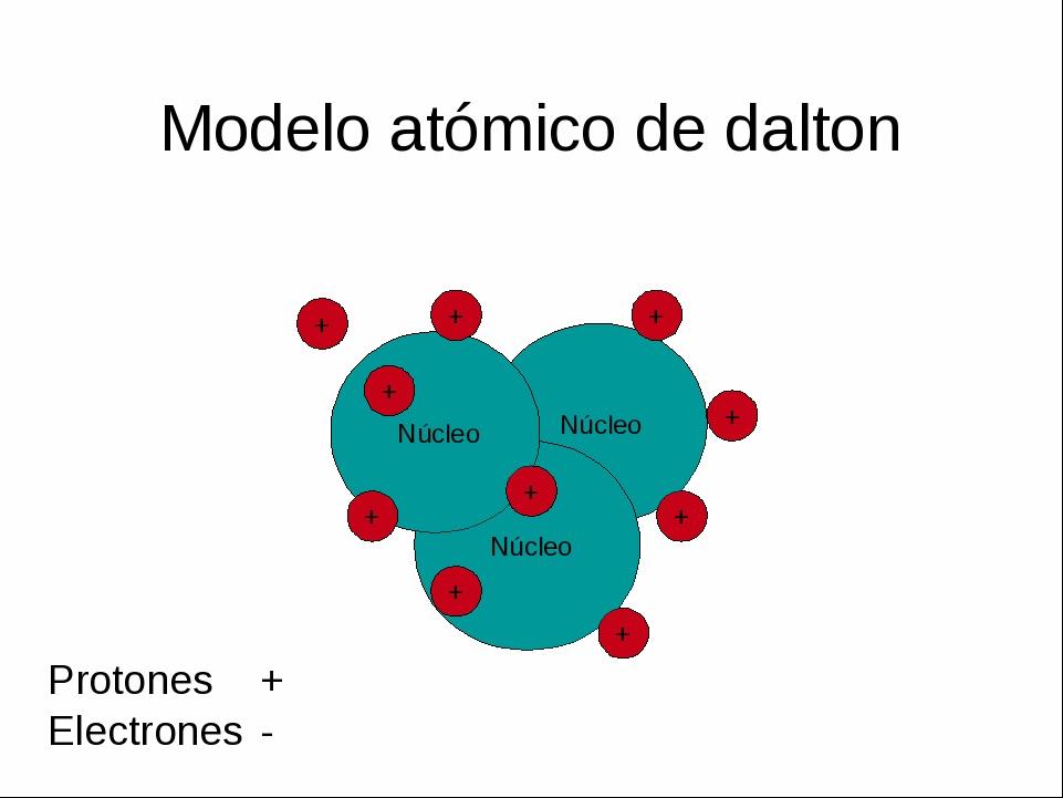 Infografia Del Atomo Y Modelos Atomicos Copy Piktochart Visual Editor