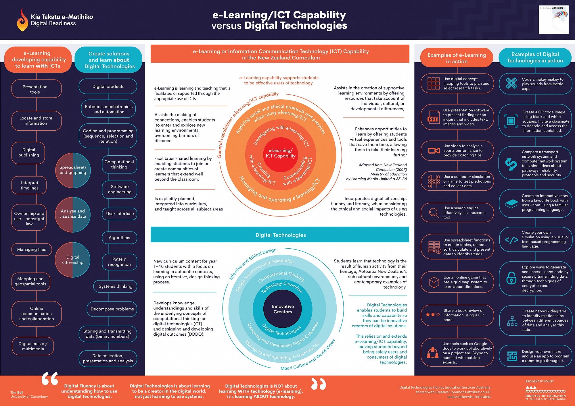 Digital technologies in the curriculum | Piktochart Visual Editor