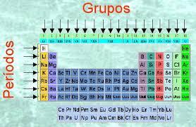 Del big bang a la tabla peridica piktochart visual editor la familias o grupos se encuentran de manera vertical se distinguen con nmeros arbigos del 1 al 18 urtaz Gallery