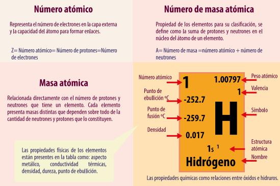 Bernardoherrera643gmail piktochart visual editor entre los muchos datos que se reportan en la tabla peridica pueden aparecer nombre del elemento qumico smbolo del elemento qumico nmero atmico masa urtaz Choice Image